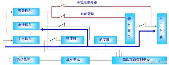 UPS电源(不间断电源)在电力系统中的发展与应用